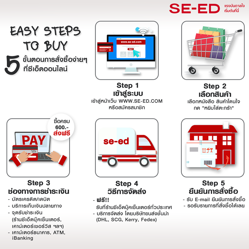 Easy-Steps-to-Buy-800x800
